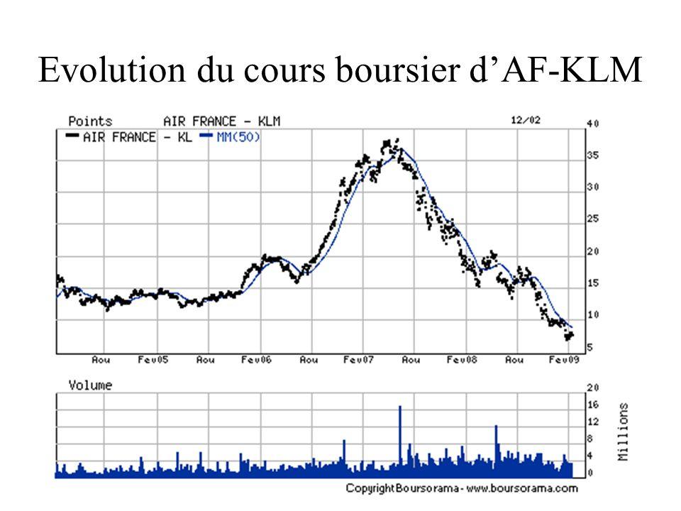 Evolution du cours boursier d'AF-KLM