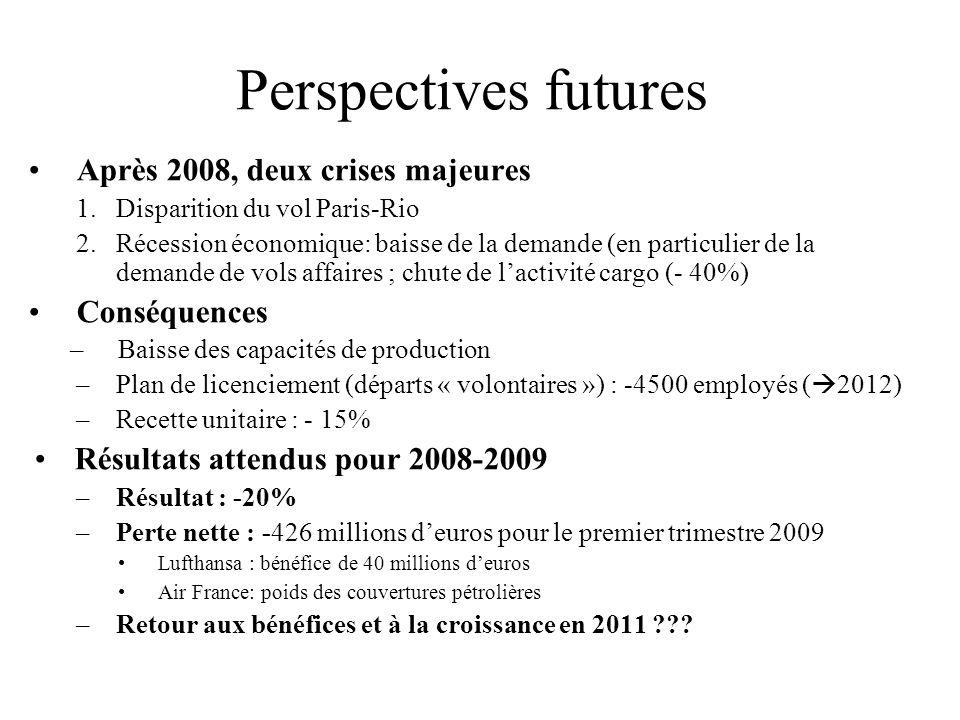 Perspectives futures Après 2008, deux crises majeures Conséquences