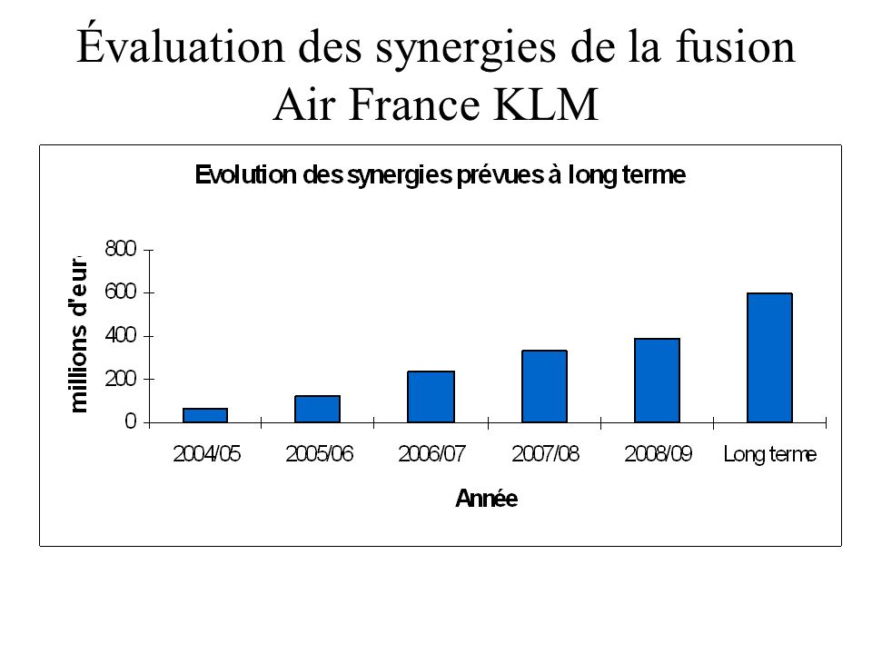 Évaluation des synergies de la fusion Air France KLM
