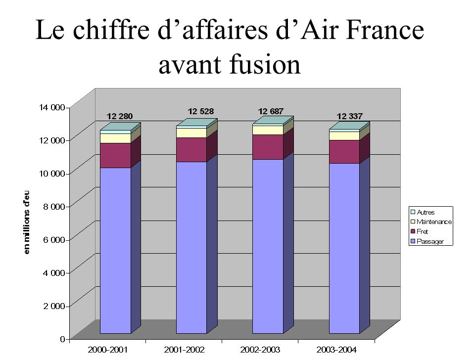 Le chiffre d'affaires d'Air France avant fusion