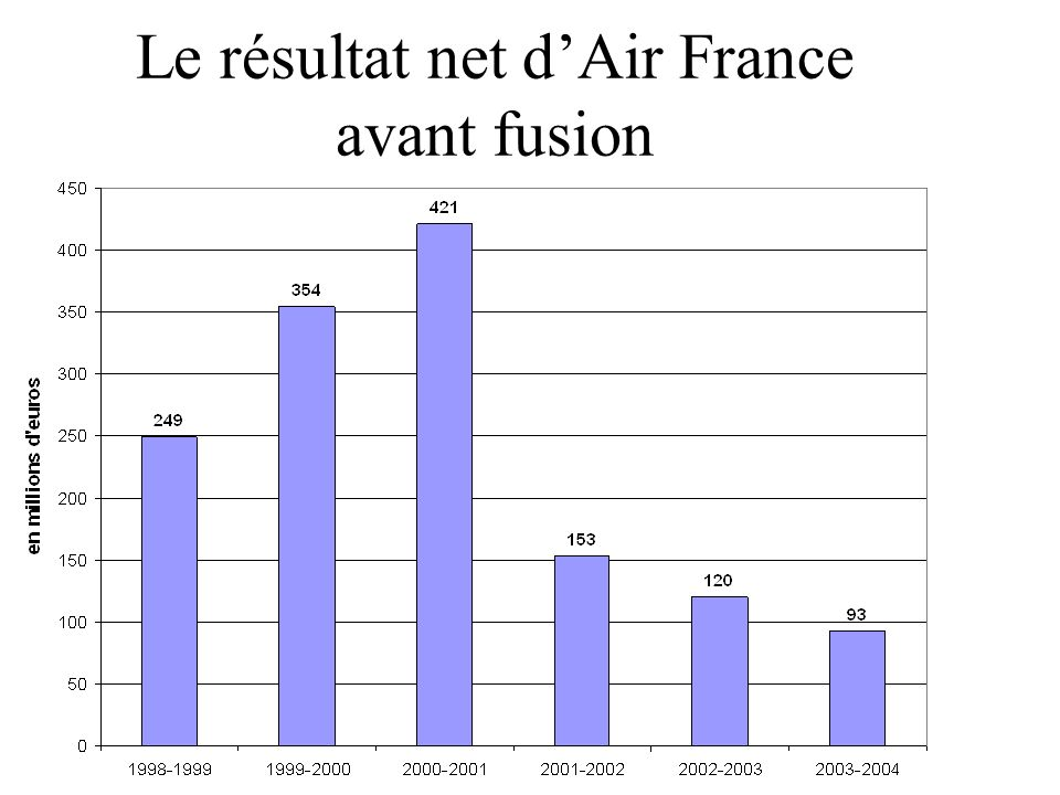Le résultat net d'Air France avant fusion