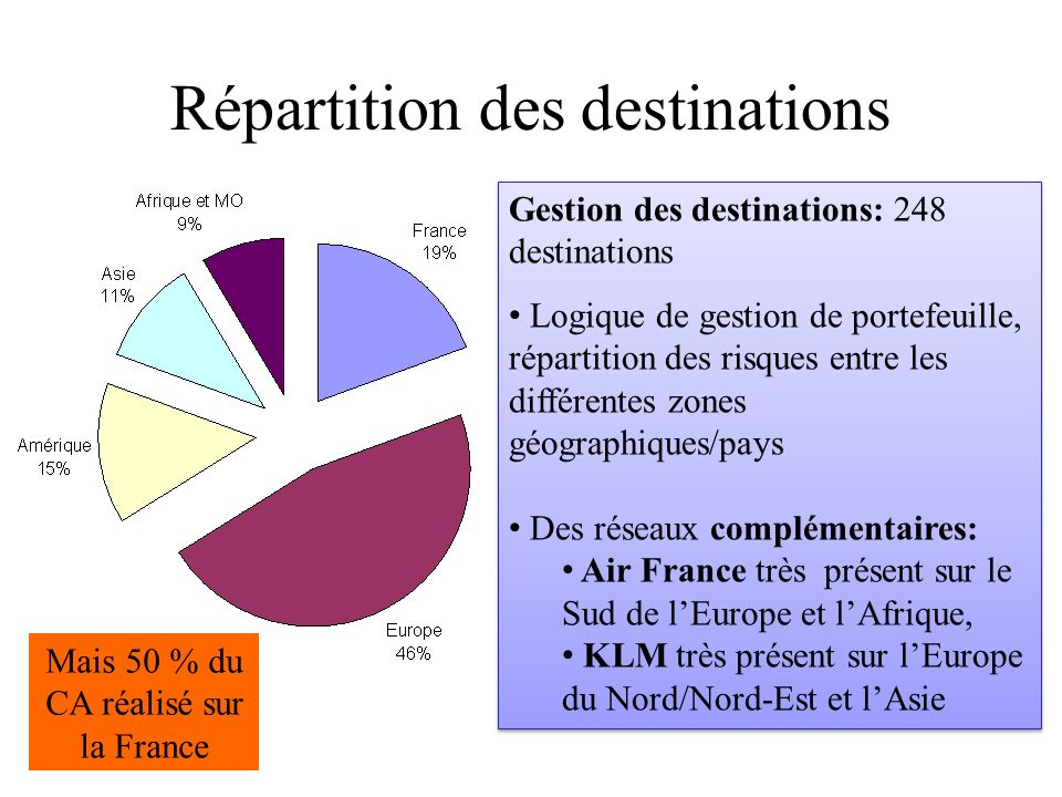 Répartition des destinations