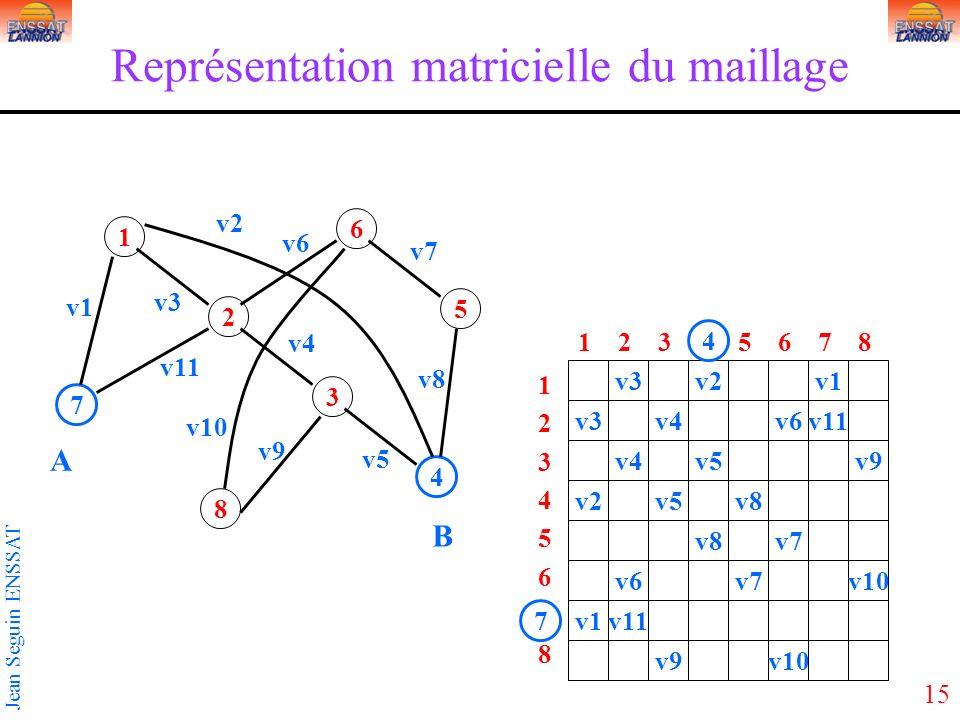Représentation matricielle du maillage
