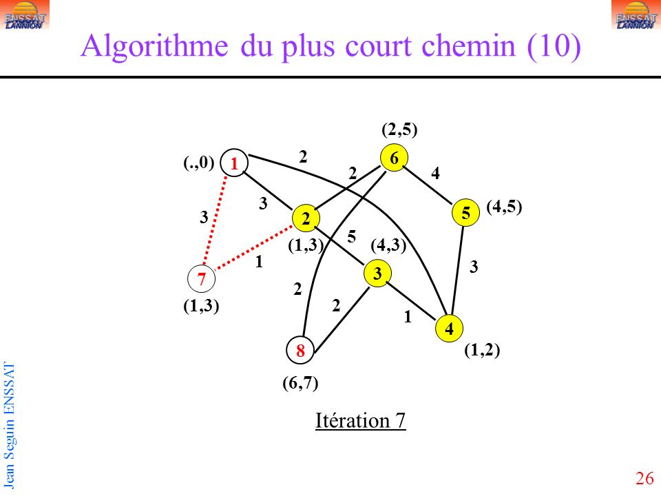 Algorithme du plus court chemin (10)