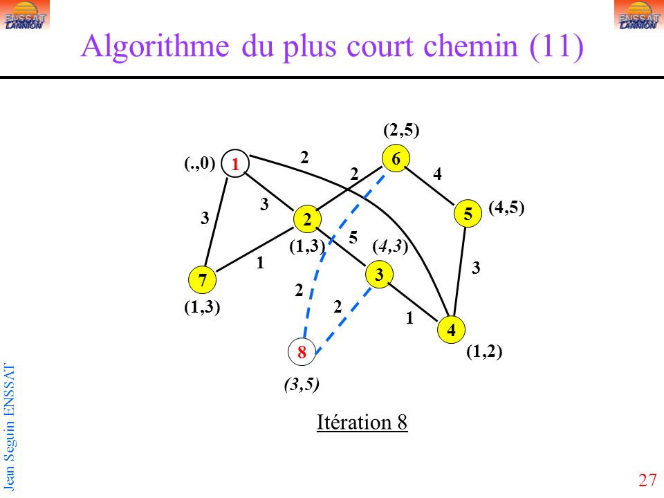 Algorithme du plus court chemin (11)