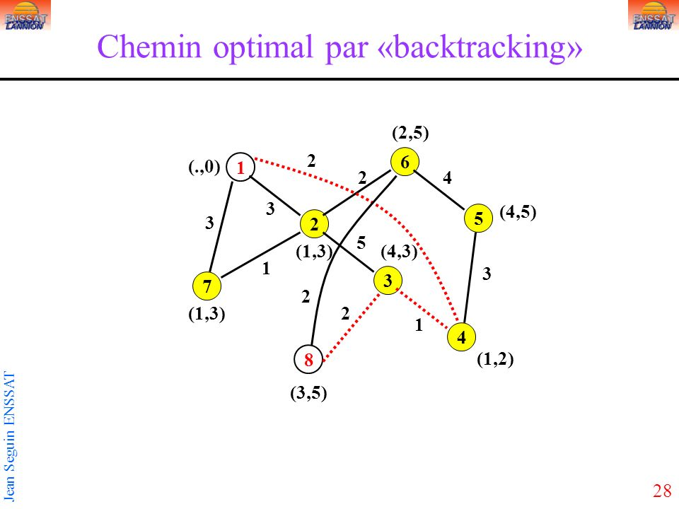 Chemin optimal par «backtracking»