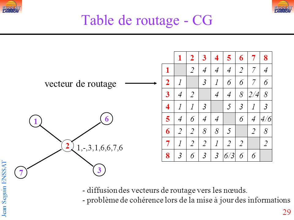 Table de routage - CG vecteur de routage 1 2 3 4 5 6 7 8 1 2 4 4 4 2 7