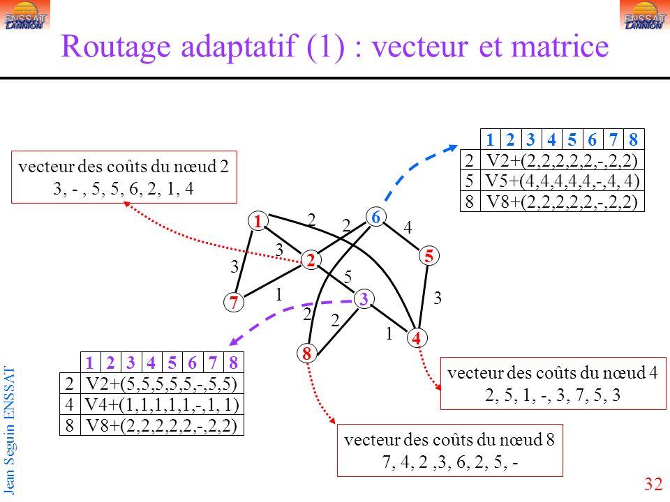 Routage adaptatif (1) : vecteur et matrice