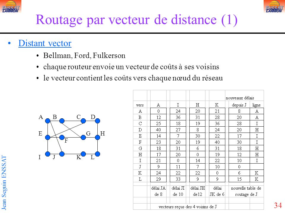 Routage par vecteur de distance (1)