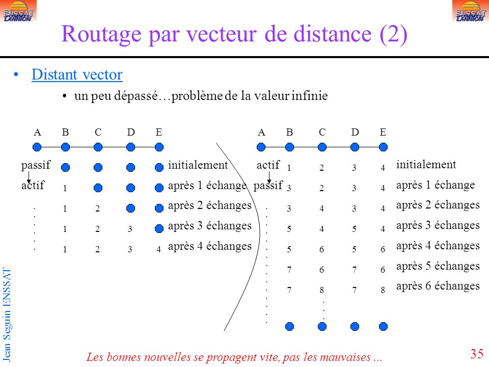 Routage par vecteur de distance (2)