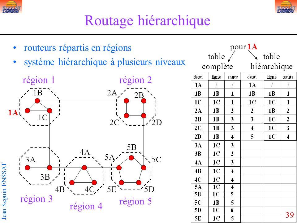 Routage hiérarchique routeurs répartis en régions