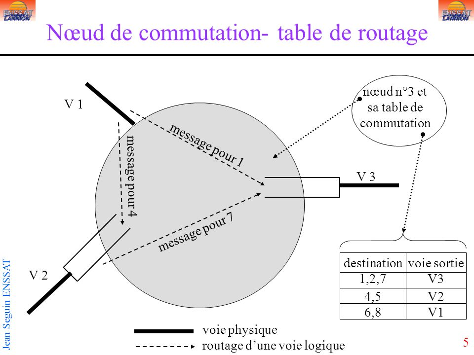 Nœud de commutation- table de routage