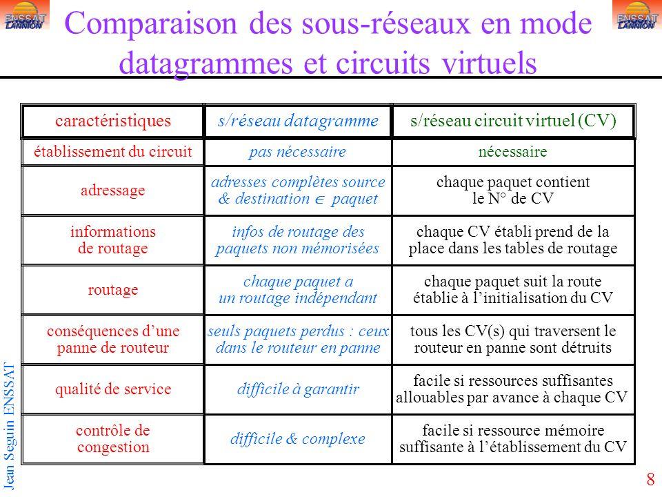 Comparaison des sous-réseaux en mode datagrammes et circuits virtuels