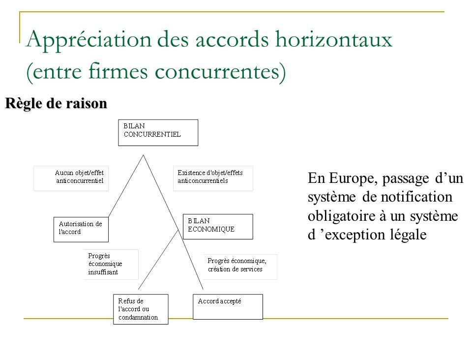 Appréciation des accords horizontaux (entre firmes concurrentes)