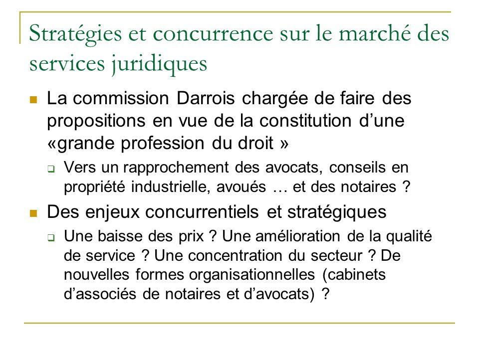 Stratégies et concurrence sur le marché des services juridiques
