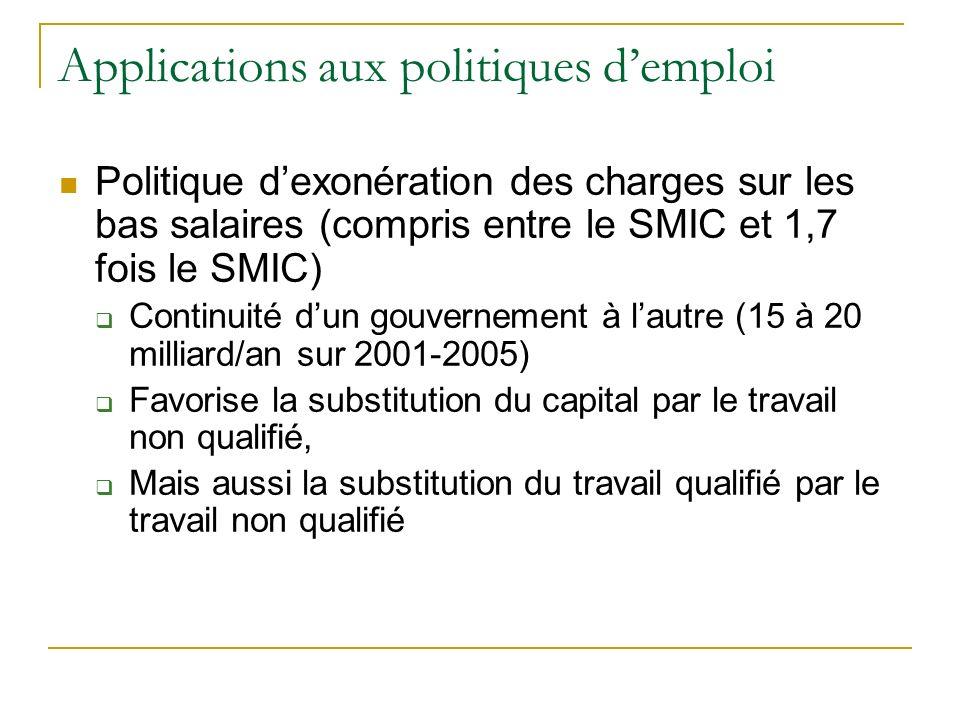 Applications aux politiques d'emploi