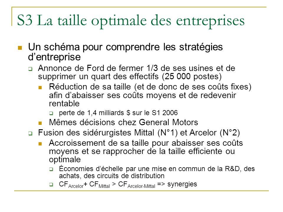 S3 La taille optimale des entreprises