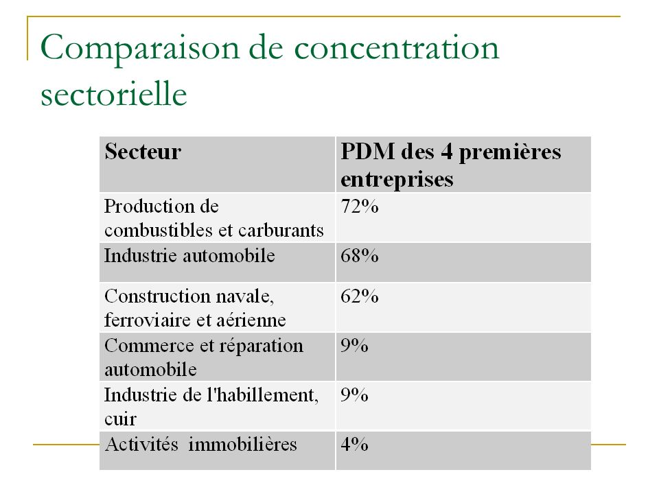 Comparaison de concentration sectorielle
