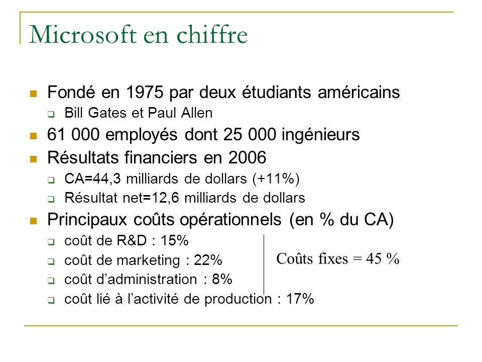 Microsoft en chiffre Fondé en 1975 par deux étudiants américains