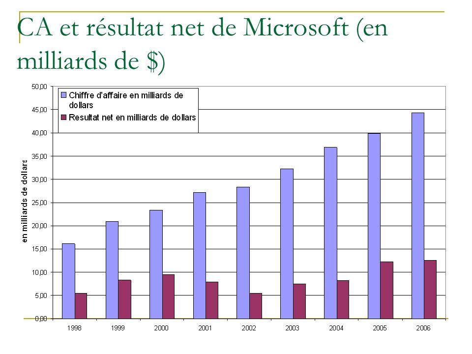 CA et résultat net de Microsoft (en milliards de $)