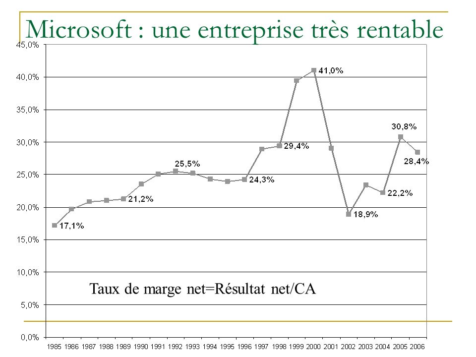Microsoft : une entreprise très rentable