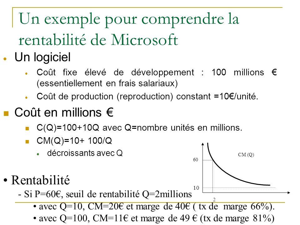 Un exemple pour comprendre la rentabilité de Microsoft