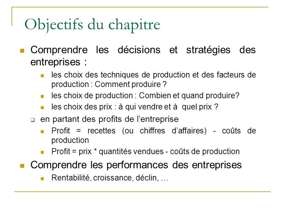 Objectifs du chapitre Comprendre les décisions et stratégies des entreprises :