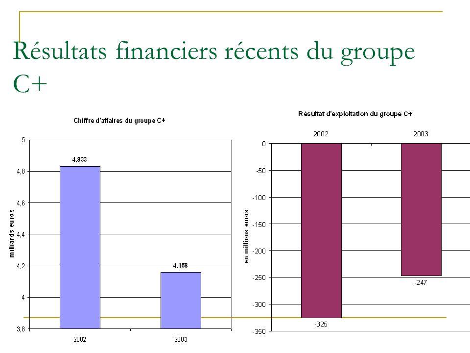 Résultats financiers récents du groupe C+
