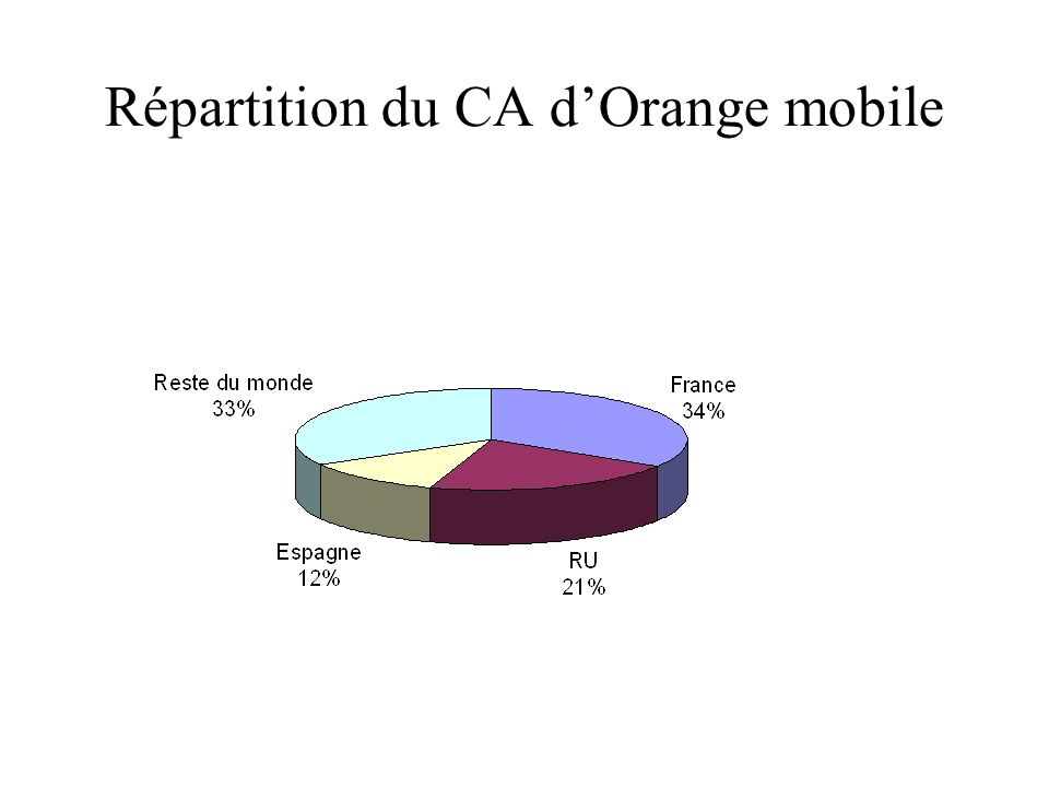 Répartition du CA d'Orange mobile