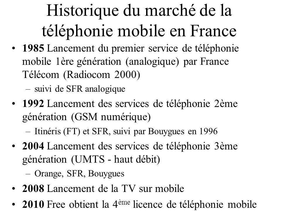 Historique du marché de la téléphonie mobile en France