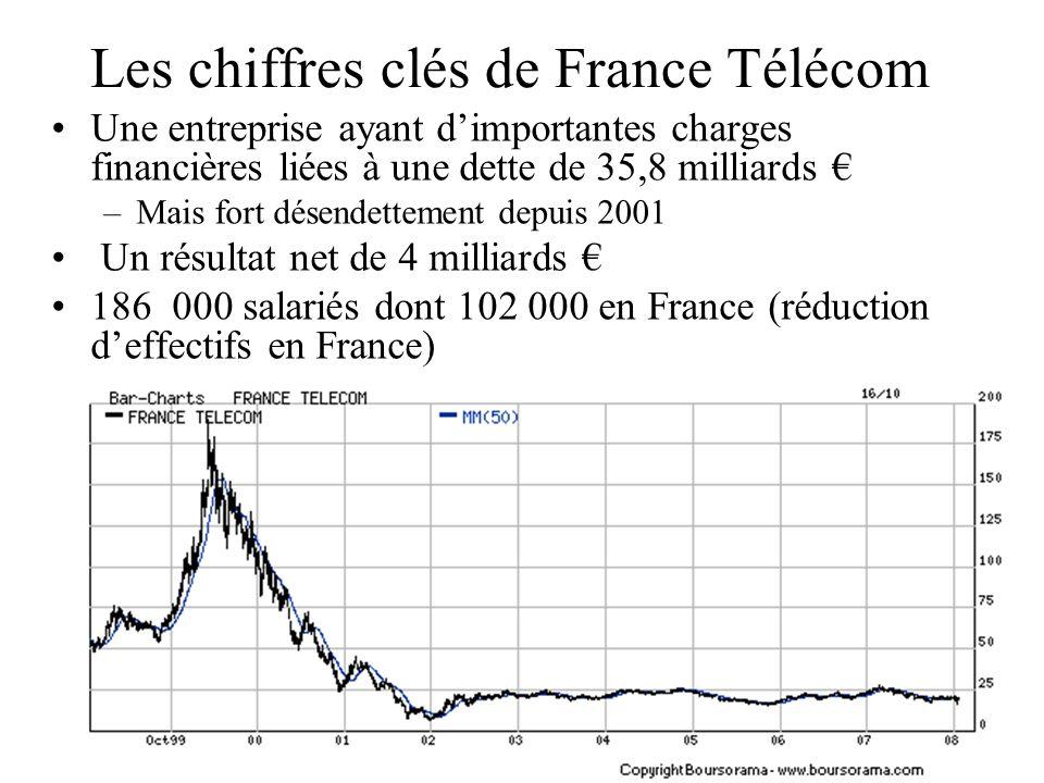Les chiffres clés de France Télécom