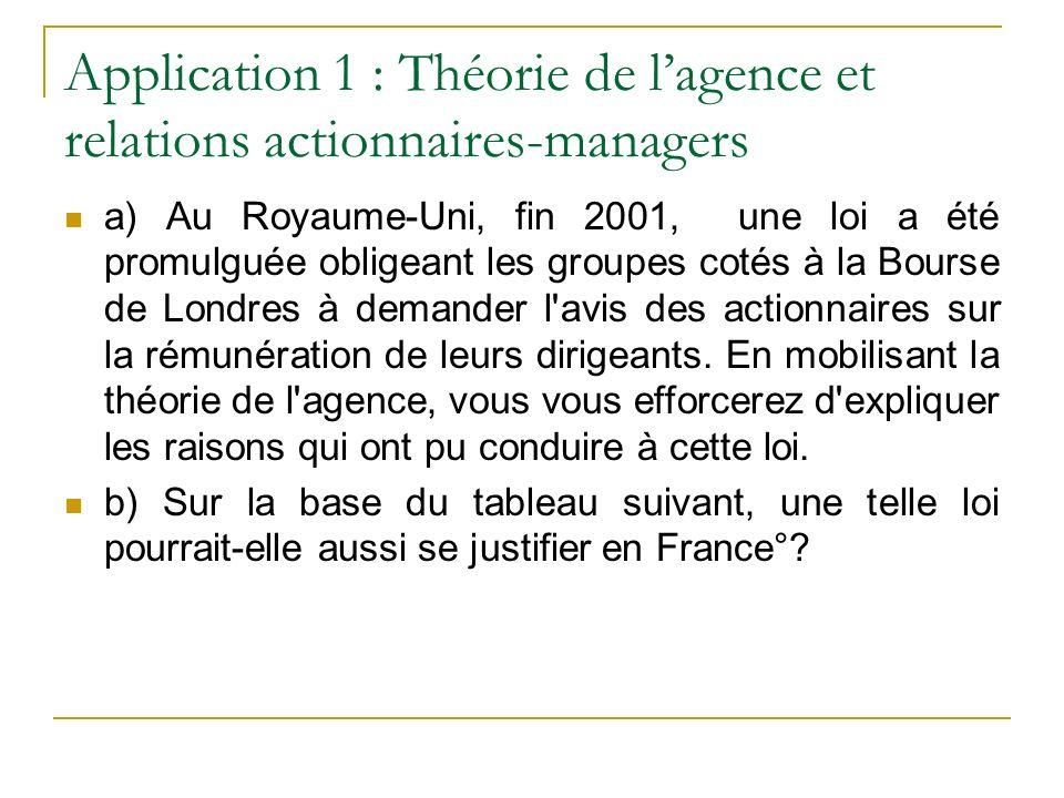 Application 1 : Théorie de l'agence et relations actionnaires-managers