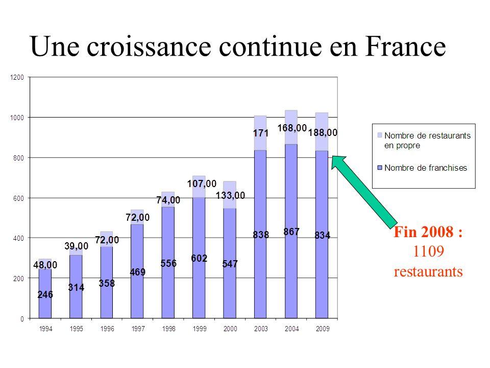 Une croissance continue en France