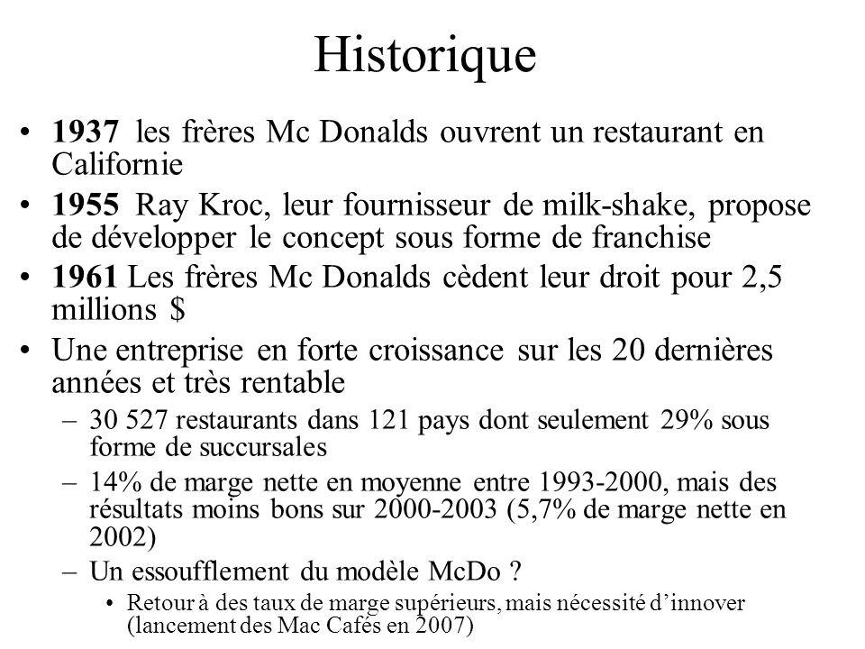 Historique 1937 les frères Mc Donalds ouvrent un restaurant en Californie.