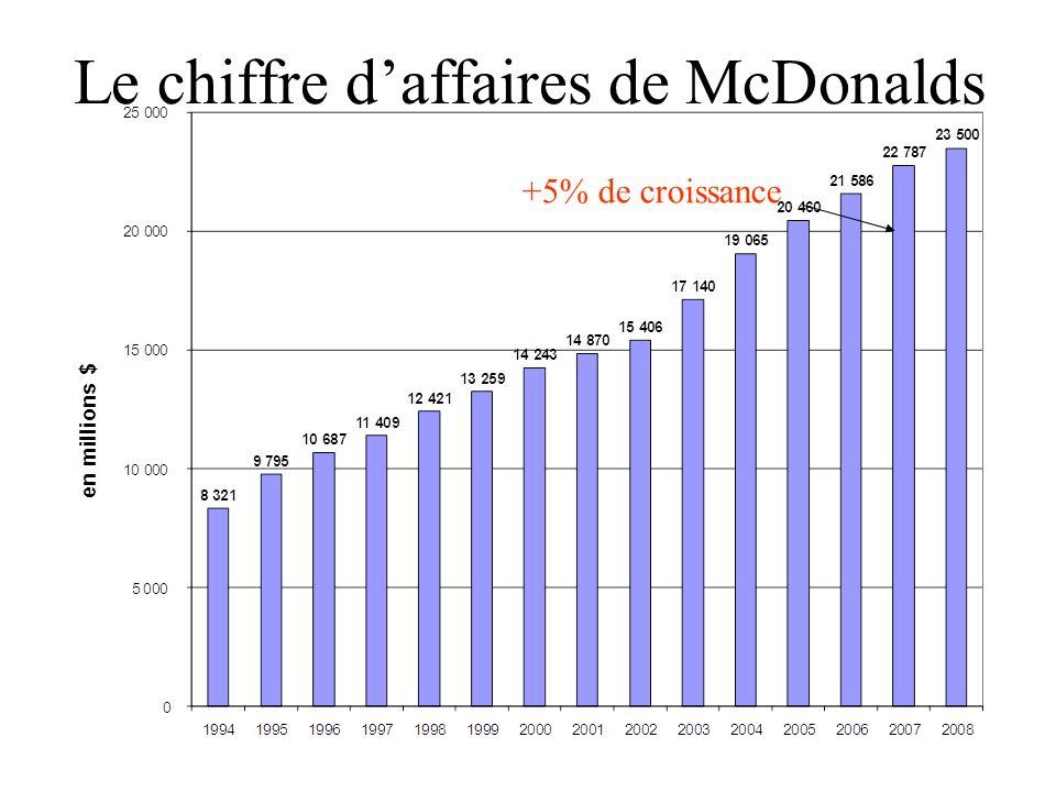 Le chiffre d'affaires de McDonalds