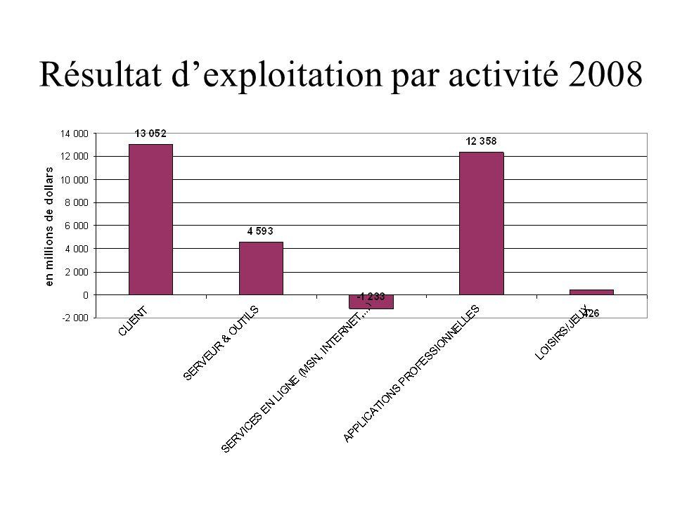 Résultat d'exploitation par activité 2008