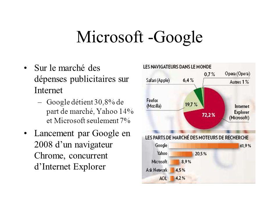 Microsoft -Google Sur le marché des dépenses publicitaires sur Internet. Google détient 30,8% de part de marché, Yahoo 14% et Microsoft seulement 7%