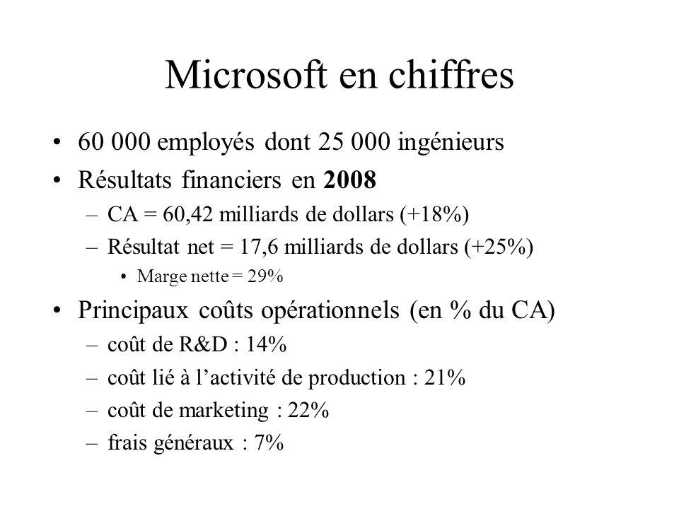 Microsoft en chiffres 60 000 employés dont 25 000 ingénieurs
