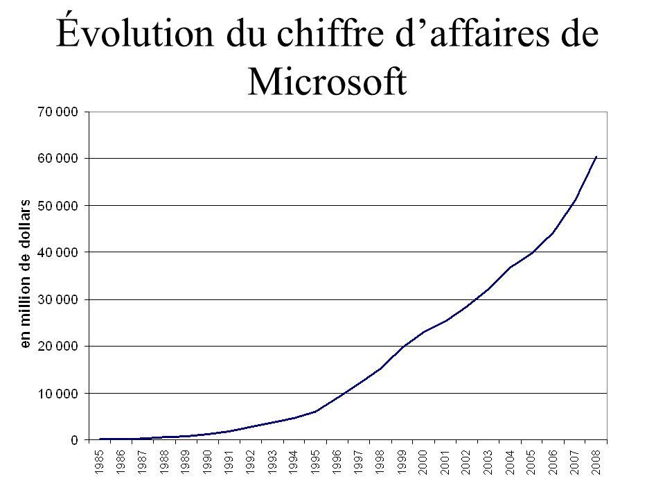 Évolution du chiffre d'affaires de Microsoft