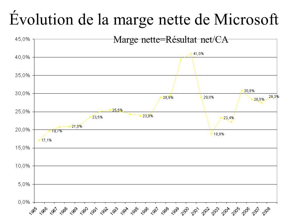 Évolution de la marge nette de Microsoft