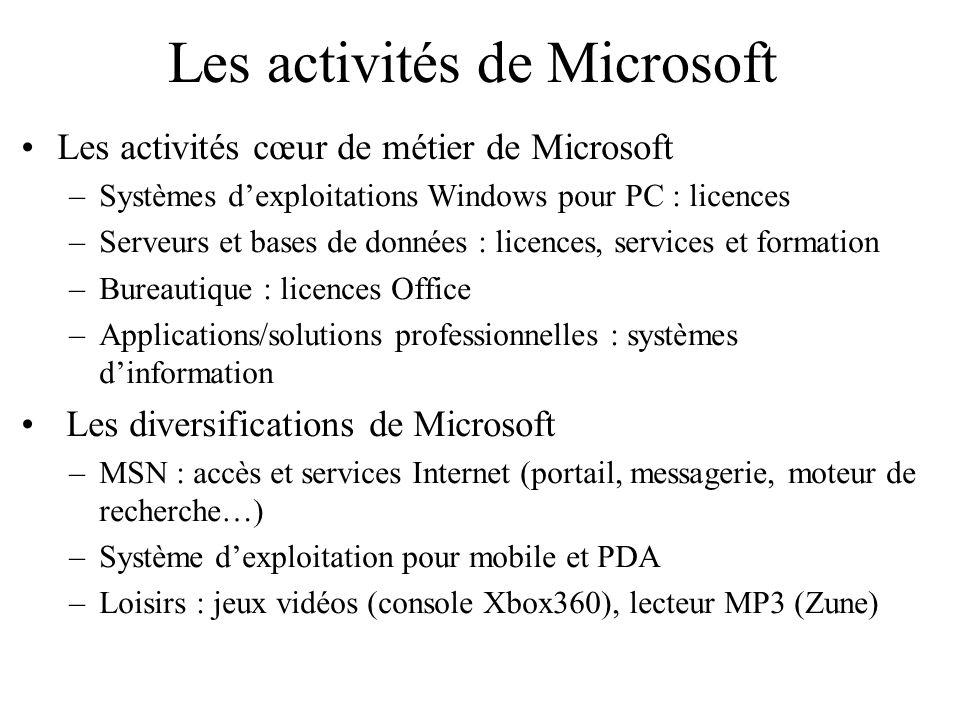 Les activités de Microsoft