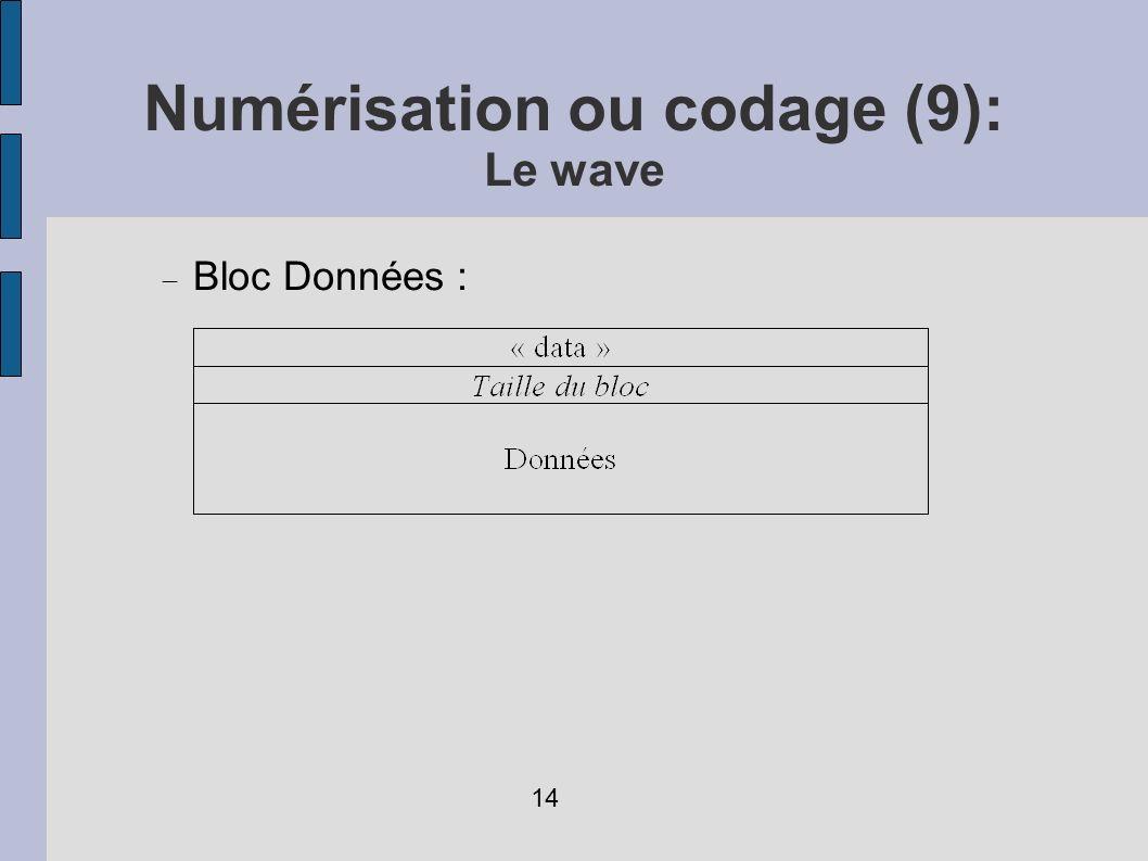 Numérisation ou codage (9): Le wave