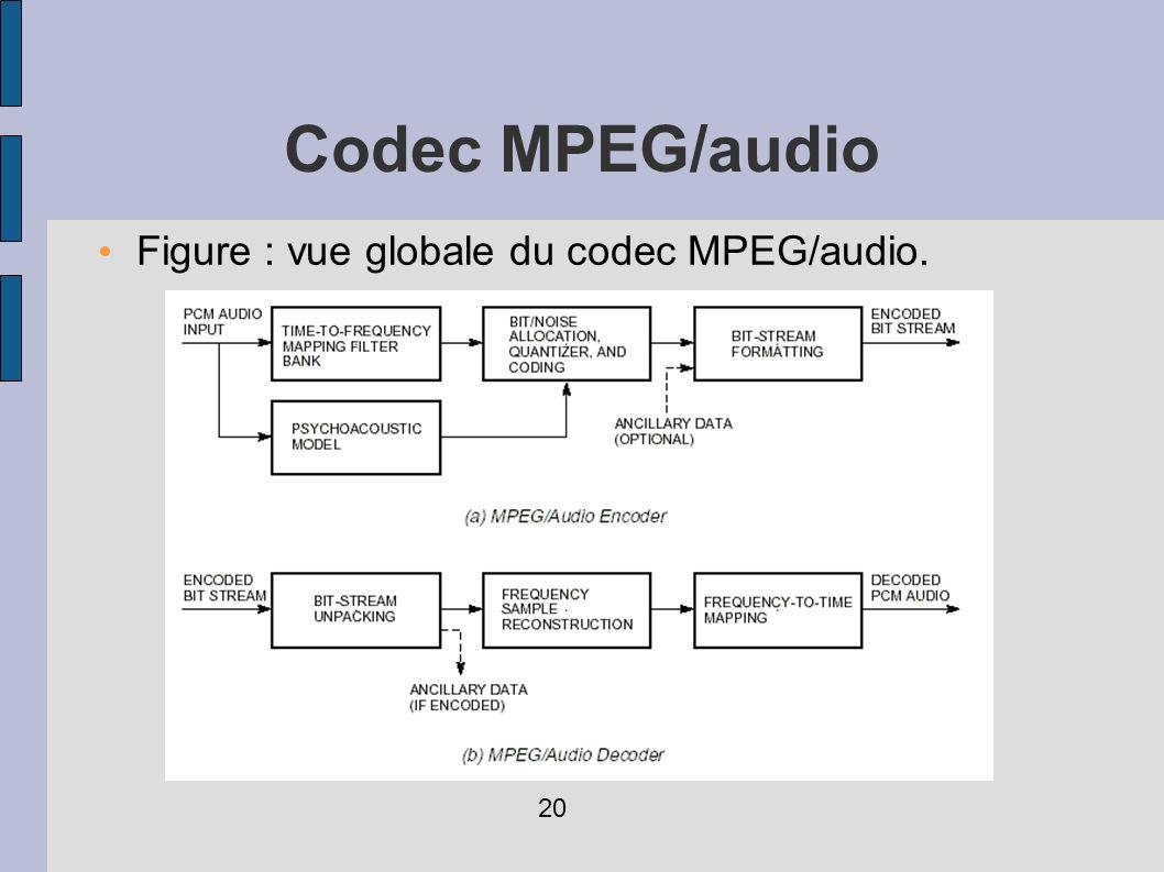 Codec MPEG/audio Figure : vue globale du codec MPEG/audio. 20
