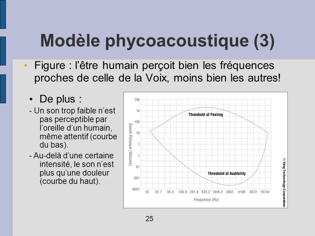 Modèle phycoacoustique (3)