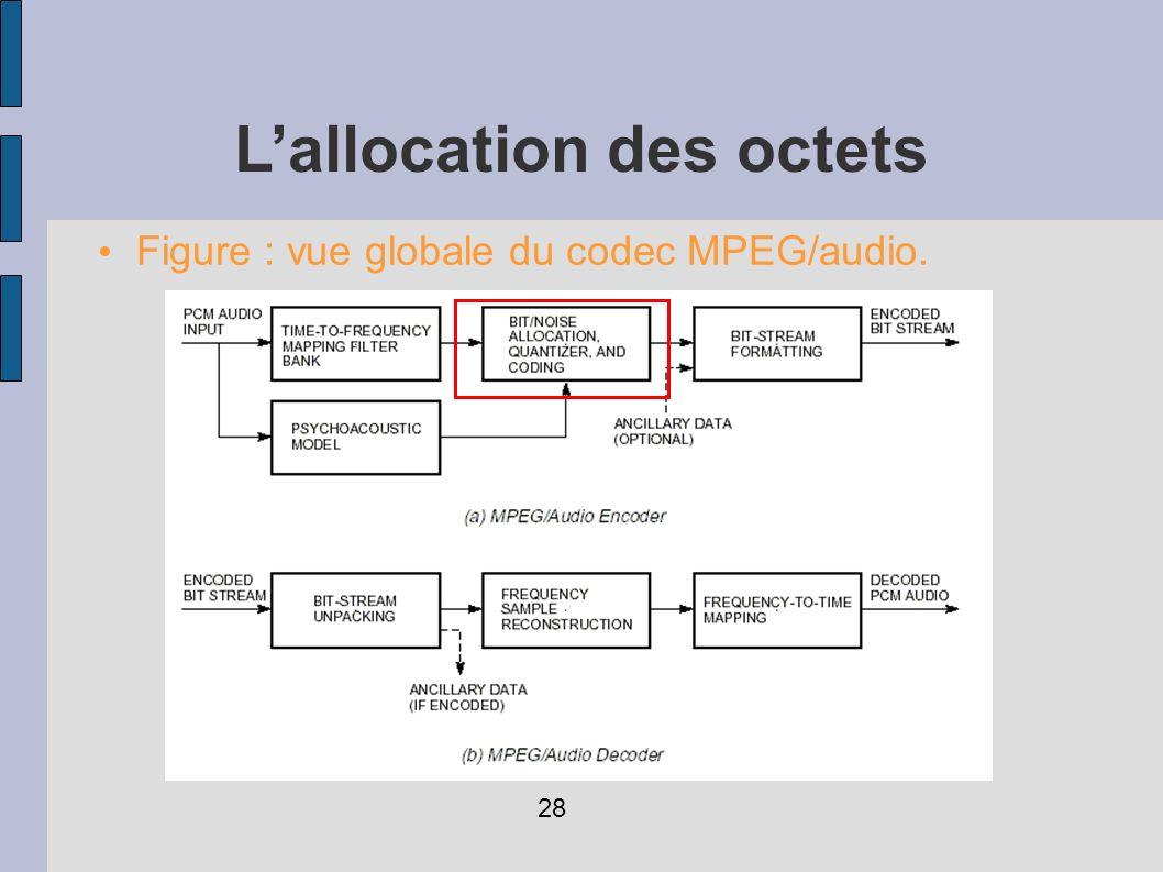 L'allocation des octets