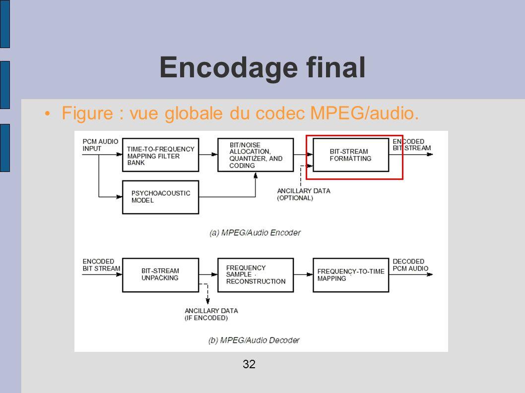 Encodage final Figure : vue globale du codec MPEG/audio. 32