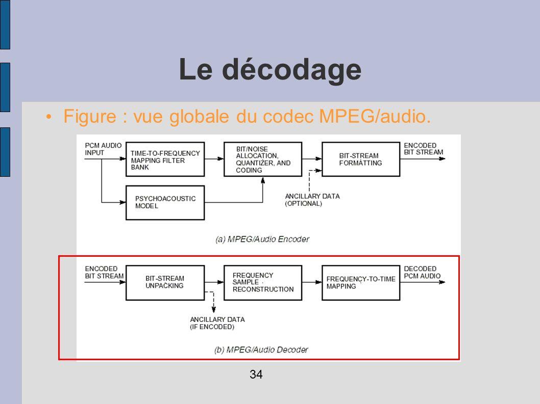 Le décodage Figure : vue globale du codec MPEG/audio. 34