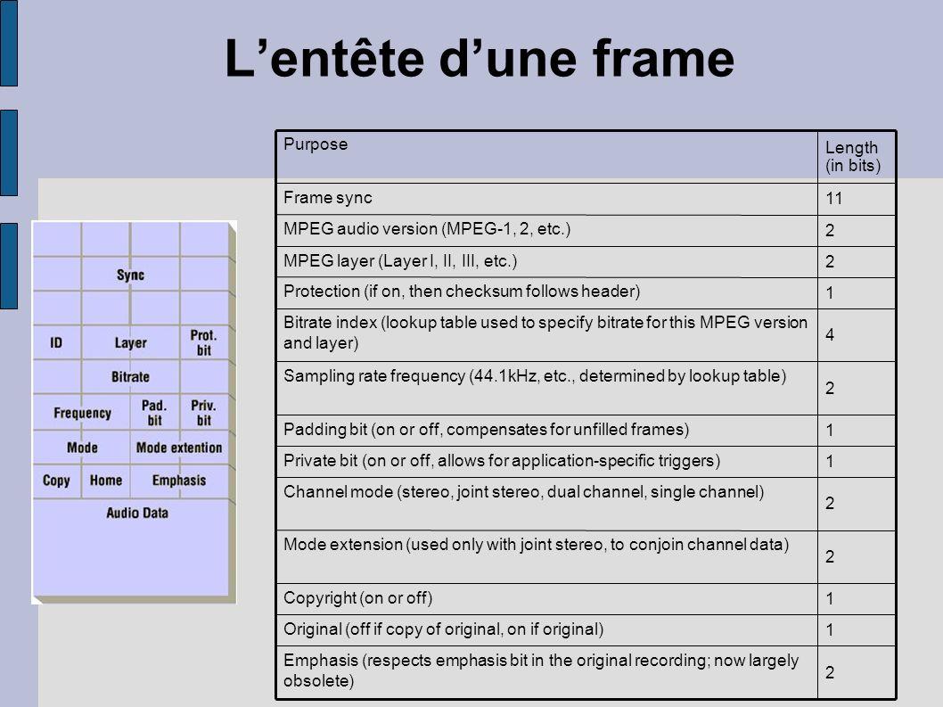 L'entête d'une frame Purpose Length (in bits) Frame sync 11