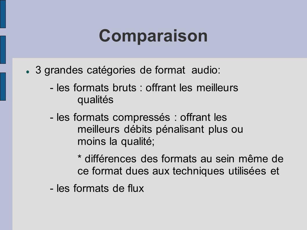 Comparaison 3 grandes catégories de format audio: