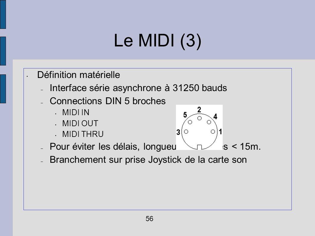 Le MIDI (3) Définition matérielle
